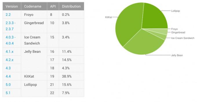 Distribuția Android în luna octombrie 2015 distributie android
