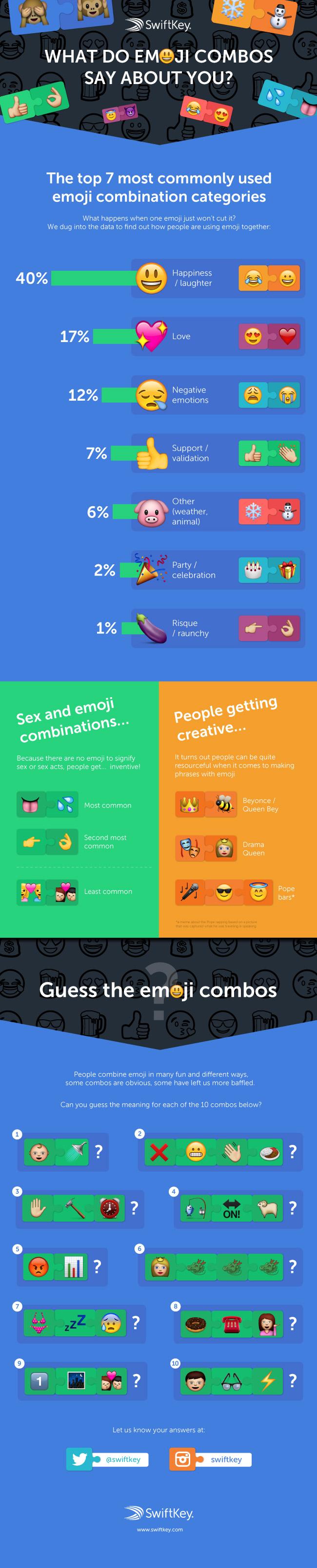 Limbajul Emoji explicat de cei de la SwiftKey emoji