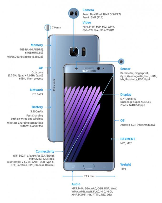 Samsung Galaxy Note 7 a fost lansat oficial: ecran curbat de 5.7 inch și scanner de iris samsung note