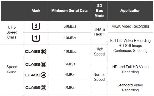 SD-01 Cum să îți gestionezi eficient memoria internă a device-ului tău