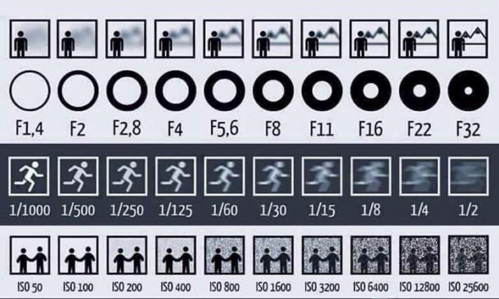 chart-explains-aperture-shutter-and-iso Cum să faci o fotografie bună cu smartphone-ul tău